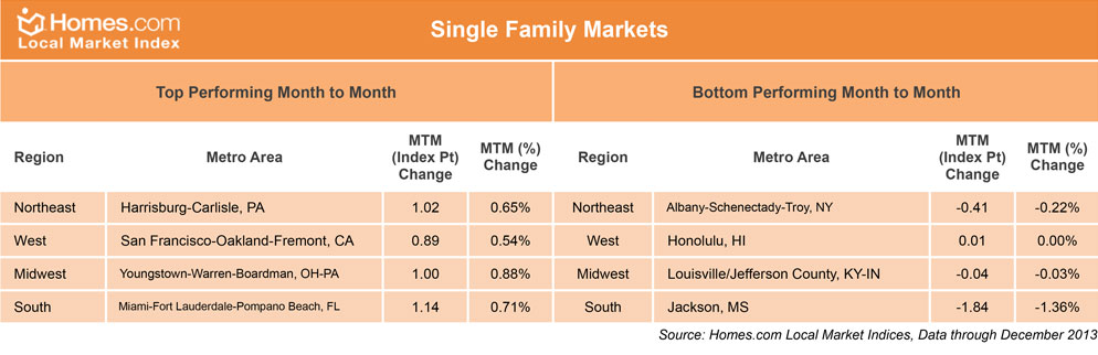 Top and Bottom Markets - December 2013