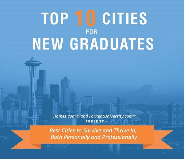 Top 10 Cities for New College Grads