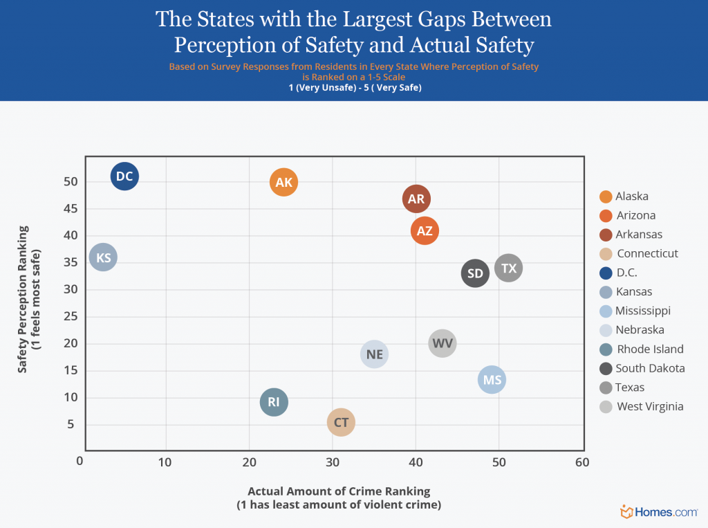 The States with the Largest Gap Between the Perception of Safety and Actual Safety