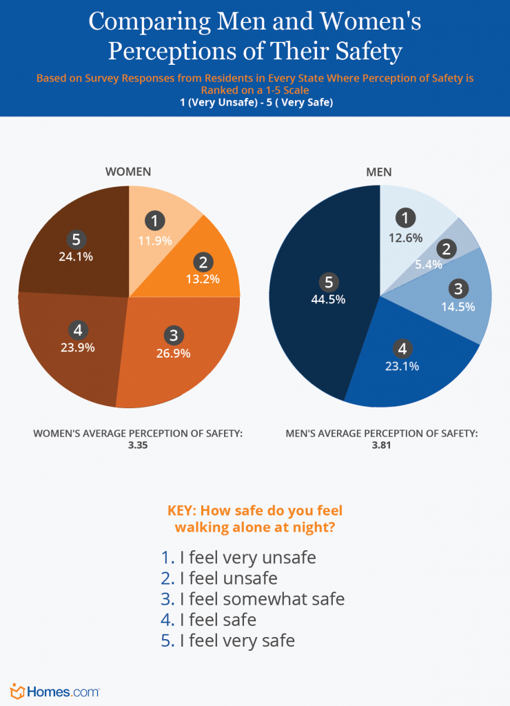 Comparing Men and Women's Perception of Safety