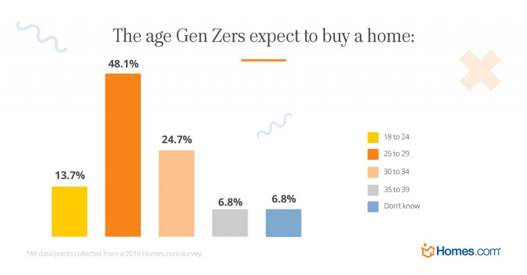 Gen Z Age to buy a home