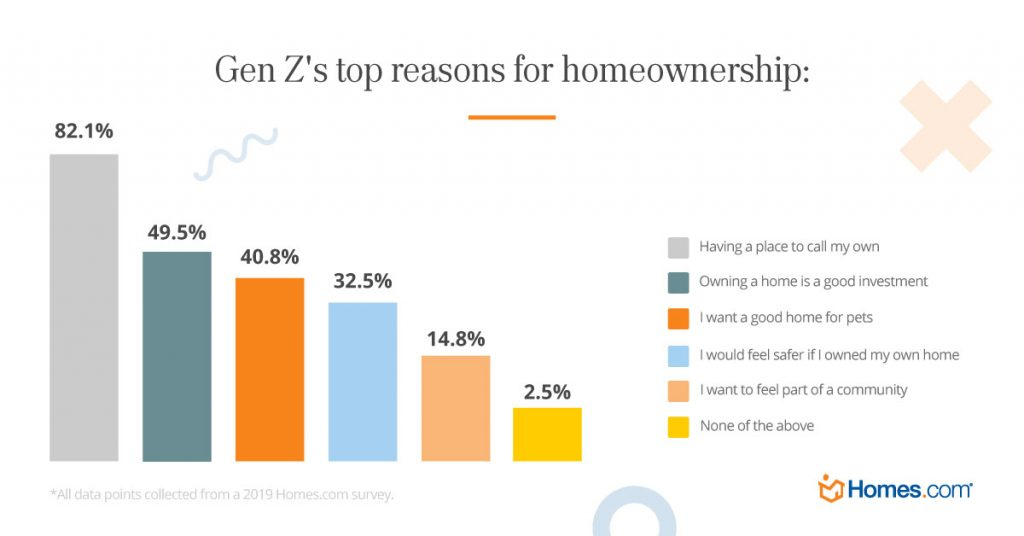 Gen Z's top reasons for home ownership