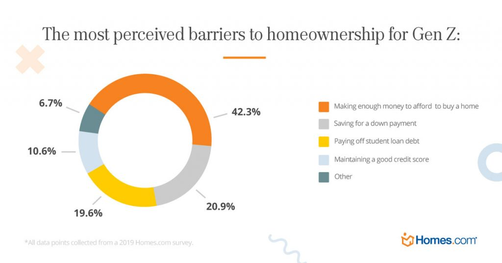 Gen Z perceived barriers to home ownership