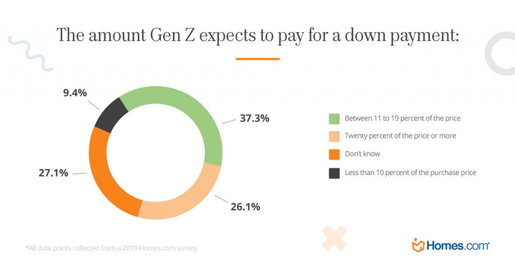Amount Gen Z expects to pay for a home down payment