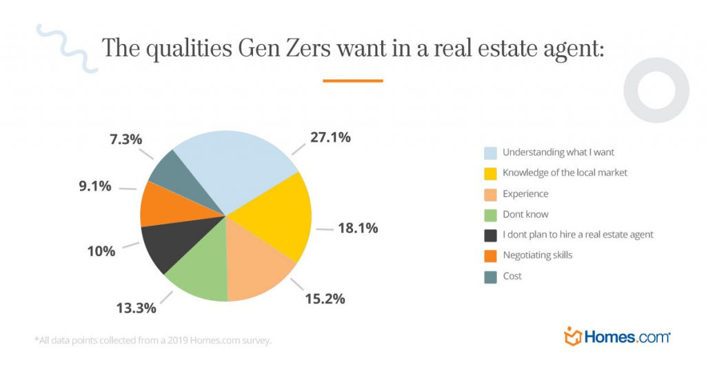 Gen Z and Real Estate Agents